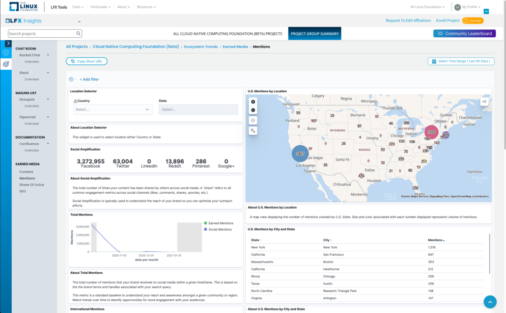 Earned Media Mentions Dashboard